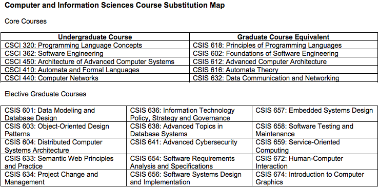 Computer and Information Sciences Course Substitution Map